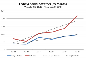 Server Stats